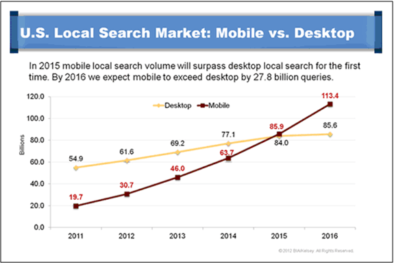 US-Local-Search-Market-Mobile-Spring12