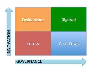 Innovation Chart