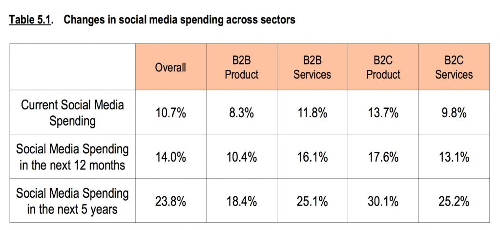 CMO Survey - social spending