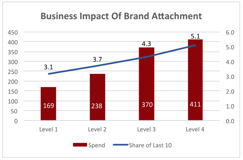 Business-Impact-of-Brand-Attachment_TopRightPartners