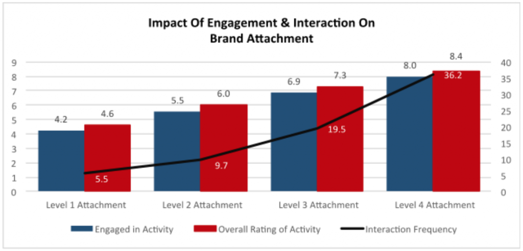 Impact-of-Engagement-Interaction-on-Brand-Attachment_TopRightPartners