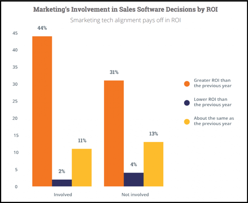 marketing-sales-State-Inbound-2015