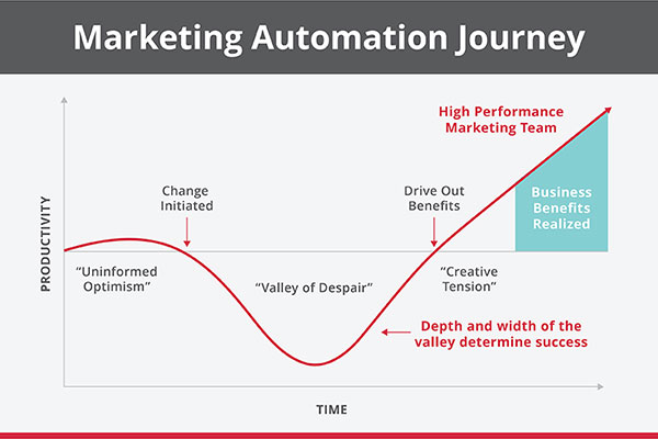Marketing-Automation-Conditions-for-Success_header