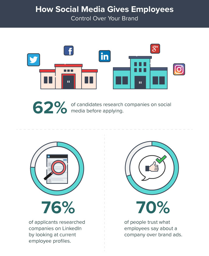 employer-branding-infographic_social