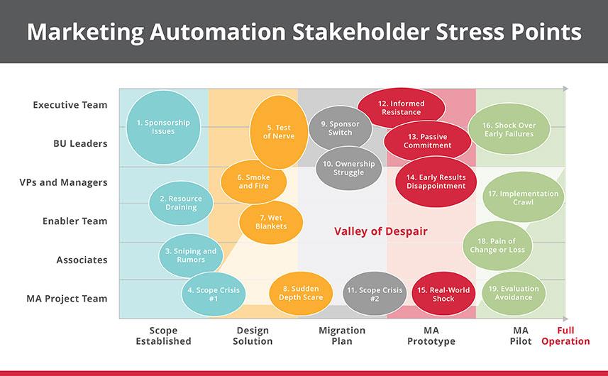 marketingautomationstakeholderstresspoints_v8_web