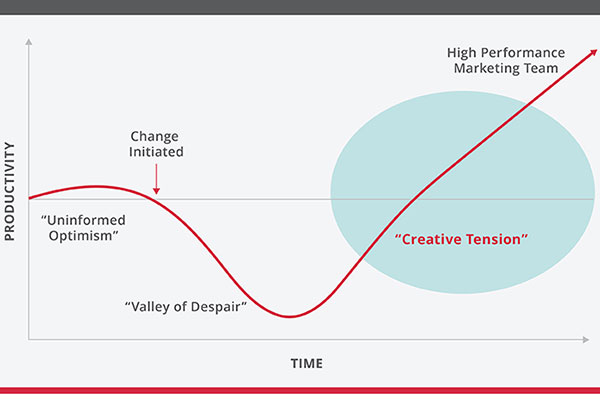 Harnessing Creative Tension through Marketing Automation