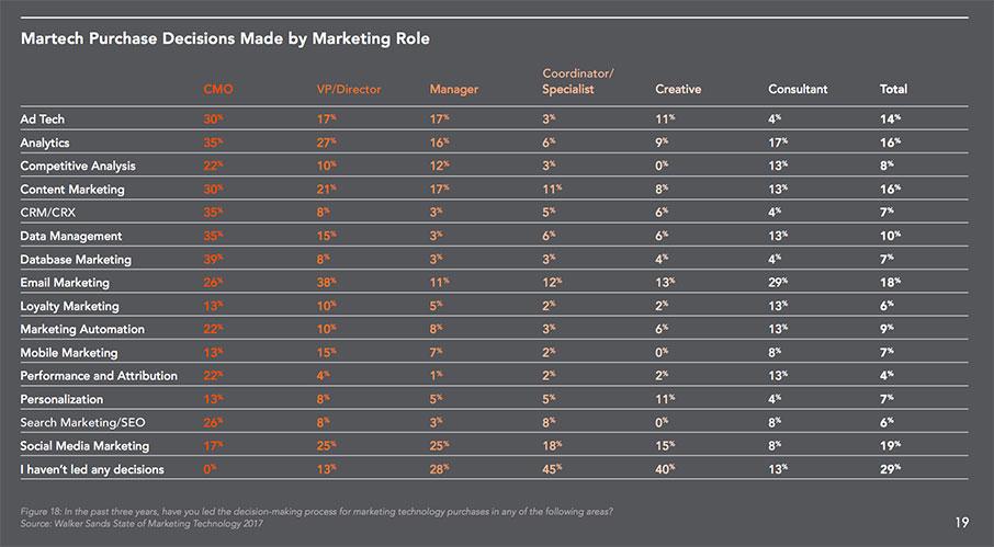 marketing-technology-report-2