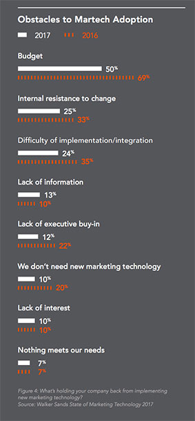 marketing-technology-report-6