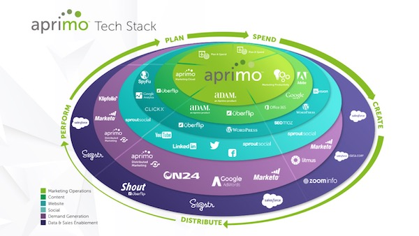 marketing technology stack landscape topright
