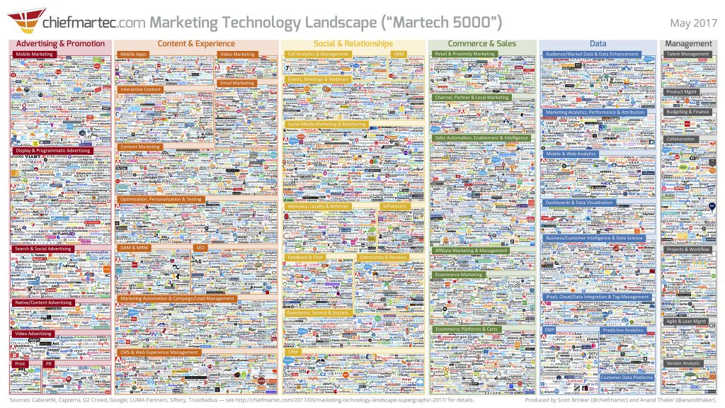 marketing technology landscape topright