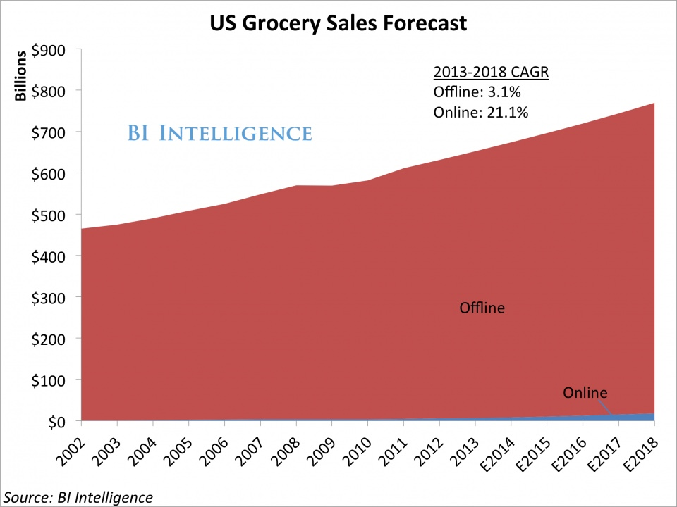 us-grocery-sales-forecast