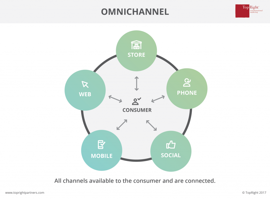 omni channel marketing topright