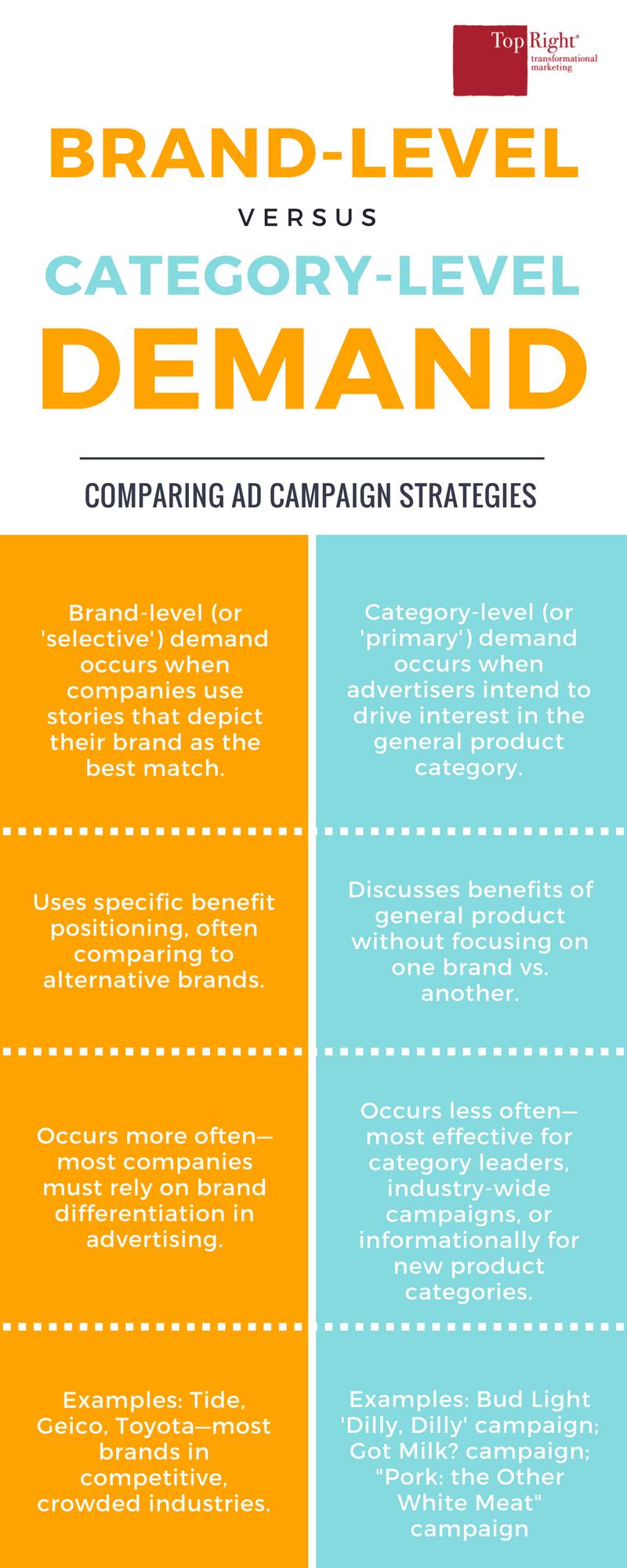 Selective vs. Primary Demand Strategies
