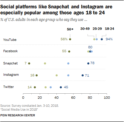 social media demographic chart