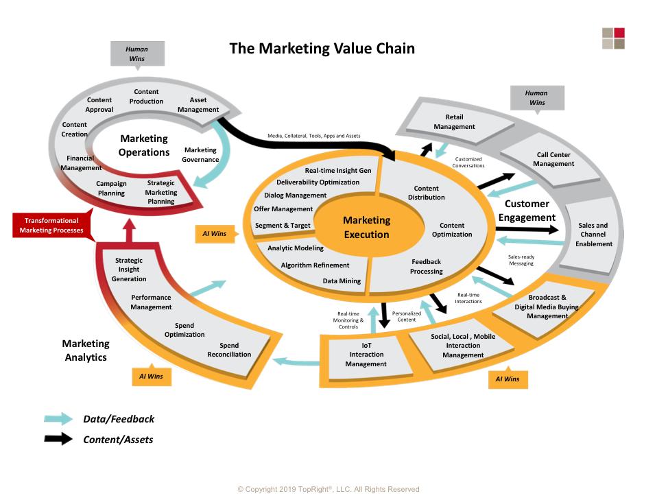 marketing value chain