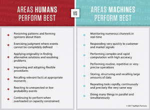 Chart: machine learning v. human learning